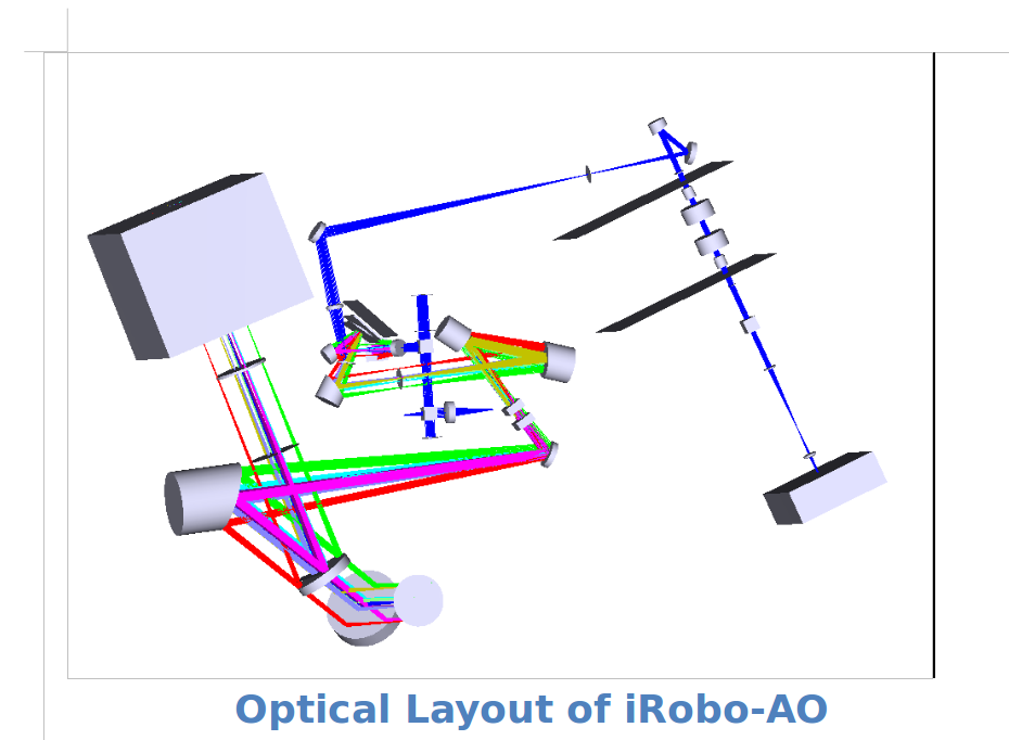 iROBOAO optical layout